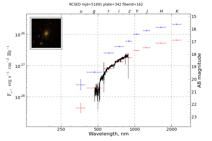 Fully corrected SED in 9 bands for SDSS J154721.75-002535.5 (objid=587722952230437350) galaxy